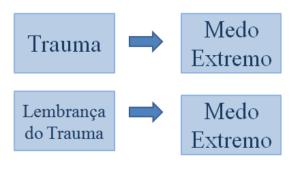 estresse-pos-traumatico