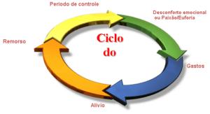 ciclo compras