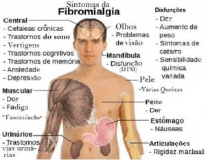 Fibromialgia Tratamento Psicológico SP
